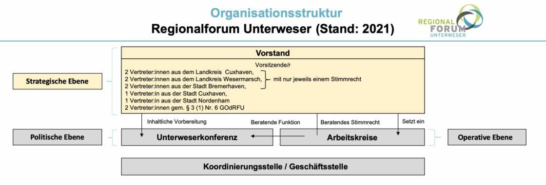 Organisationsstruktur des Regionalforum Unterweser